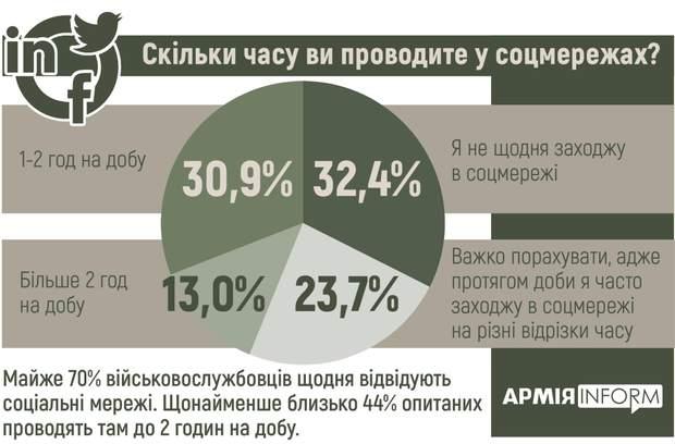 Майже 70% військових щодня відвідують соцмережі
