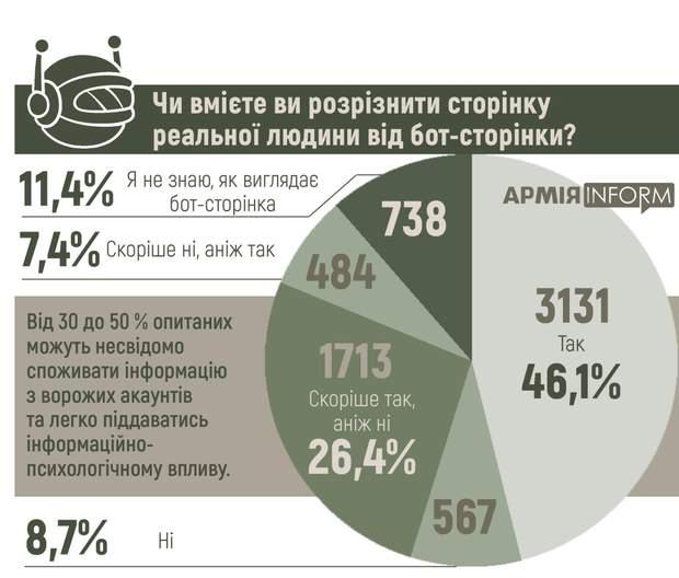 Лише 46.1% військовослужбовців уміють розрізняти фейкові сторінки