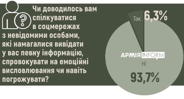 6,3 % опитаних військових стають об'єктами ворожого інформаційно-психологічного впливу