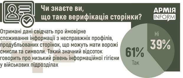 39 % військових не знають, що таке верифікація сторінок у соцмережах