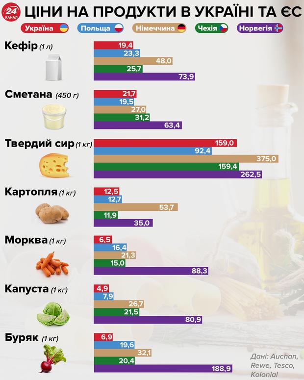 Ціни на продукти Україні та Європі