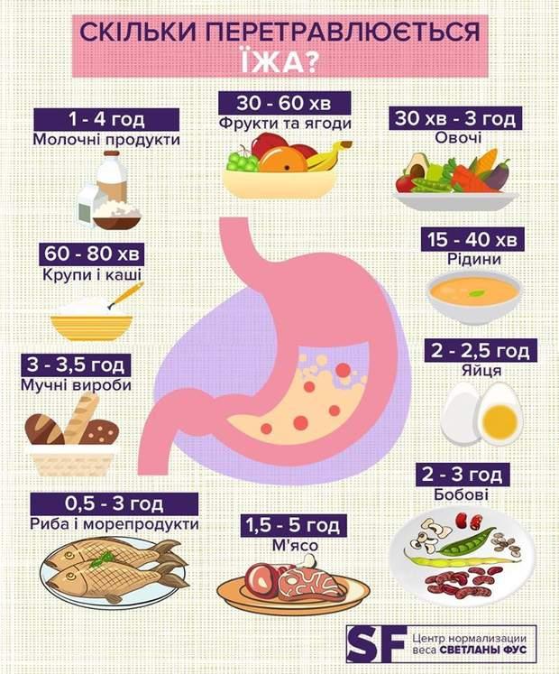 скільки перетравлюється їжа