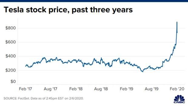 Акції Tesla за останні 3 роки