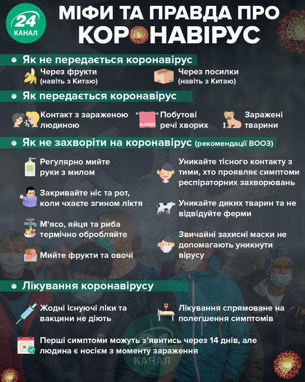 Міфи та правда про коронавірус/Інфографіка 24 каналу