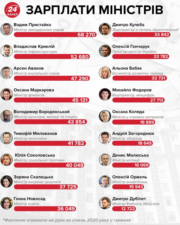 Зарплата міністрів України інфографіка 24 канал