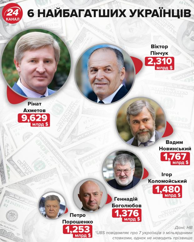 найбагатші українців, рейтинг