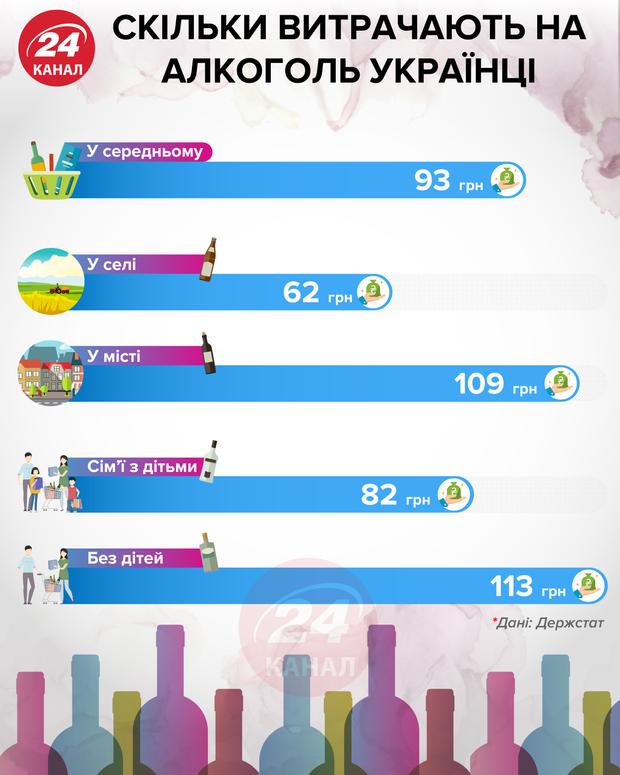 Скільки витрачають на алкоголь українці інфографіка 24 канал