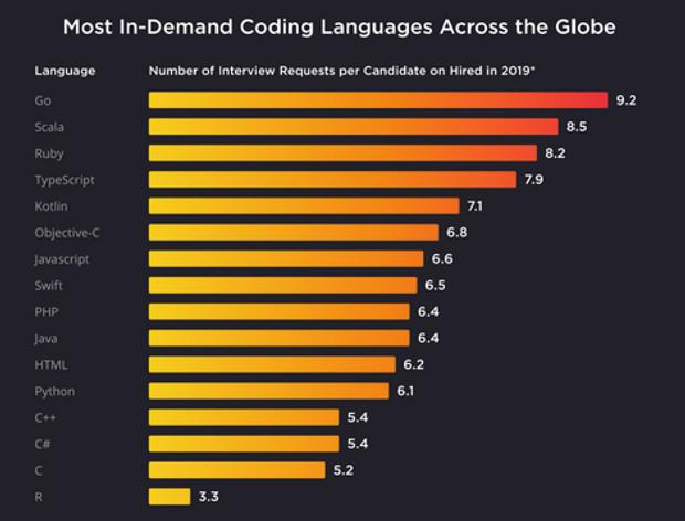 Найзатребуваніші мови програмування