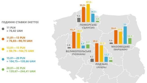 Заробітки в Польщі