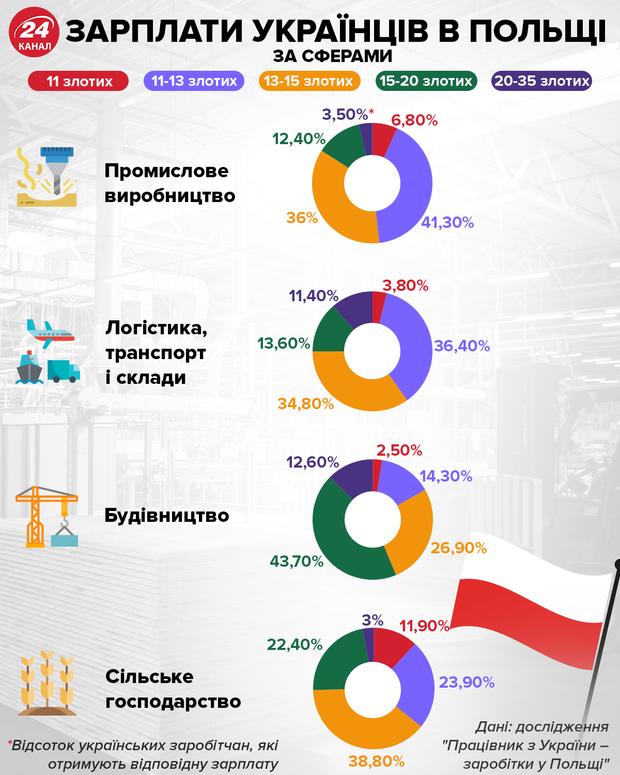 Зарплати українців у Польщі за сферами