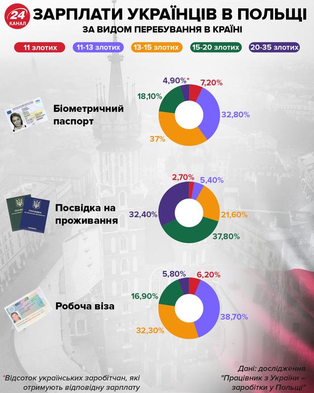 Зарплати українців у Польщі за видом перебування в країні