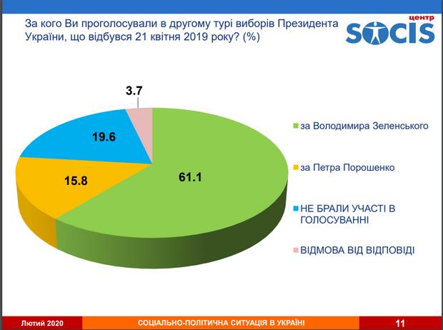 Зеленський, Порошенко, вибори, рейтинг, соціологічне дослідження, опитування, Социс