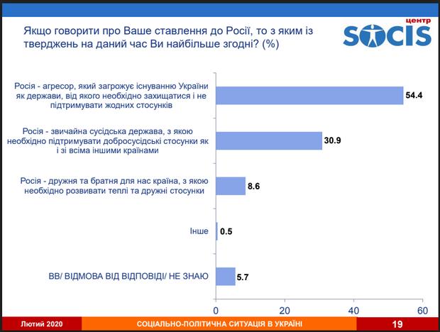 Росія, Україна, соціологічне дослідження, опитування, взаємини
