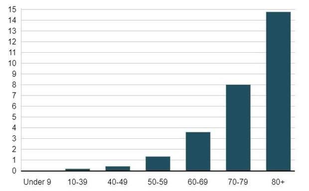 Смертність від коронавірусу залежно від віку