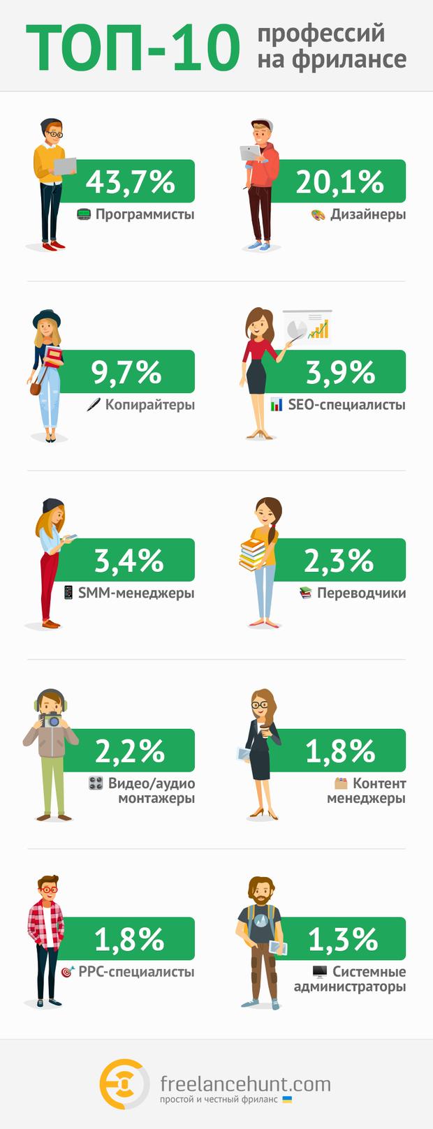 10 найбільш затребуваних професій у фрілансі