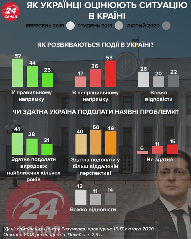 Як розвивають події в Україні