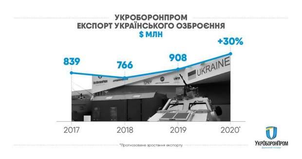 Укроборонпром, експорт