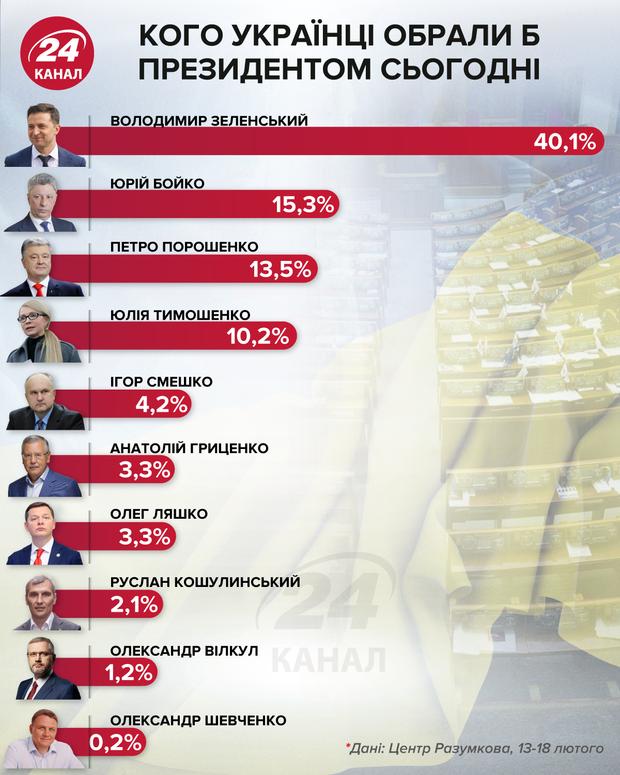 рейтинг зеленский бойко порошенко президент