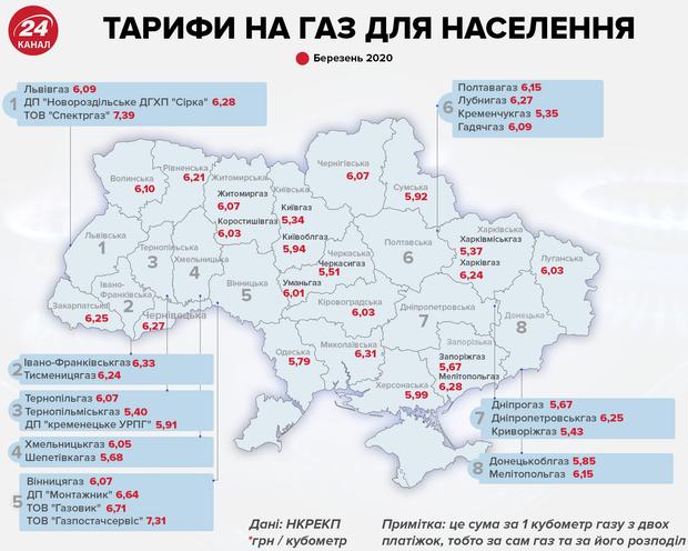 Тарифи на газ для населення