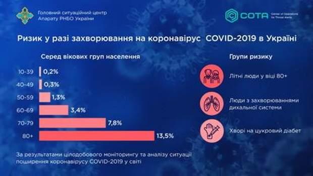 коронавірус, хто з українців може заразитися на коронавірус