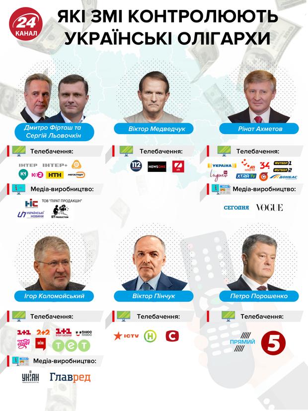 українські телеканали, хто контролює, ЗМІ, олігархи