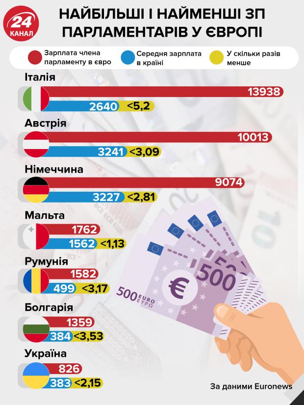Зарплати депутатів