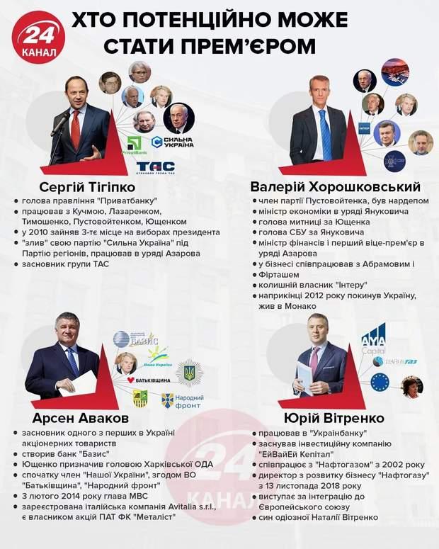 Кабінет міністрів, хто може замінити Гончарука