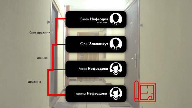 Сімейна квартира Нефьодоа