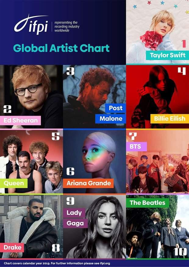 Найбільш продавані артисти 2019