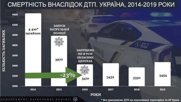 смертність на дорогах