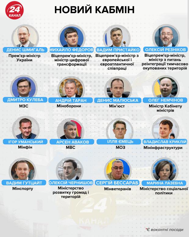 склад українського уряду шмигаль кабінет міністрів міністри