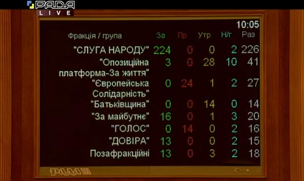 голосування Венедіктова