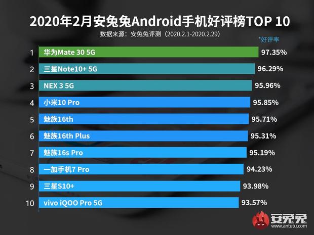 Якими смартфонами найбільше задоволені користувачі