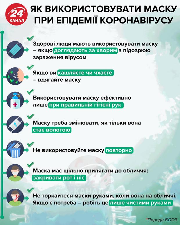 Як використовувати маску під час епідемії коронавірусу