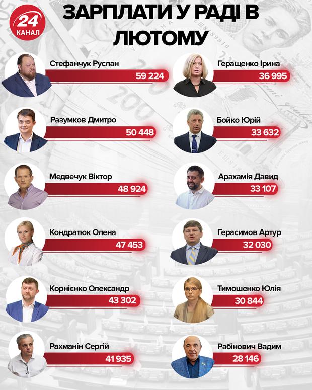 Зарплаты в Раде в феврале / Инфографика 24 канала