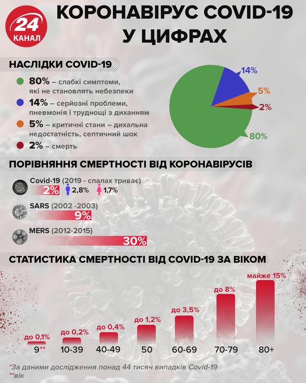 Дані про смертність від коронавірусу/Інфографіка 24 Каналу