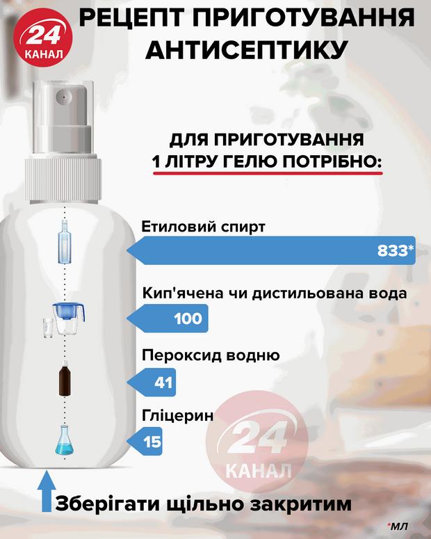 Рецепт приготовления антисептику / Картинка 24 канала