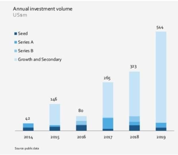 Українська IT-сфера залучила рекордну кількість інвестицій
