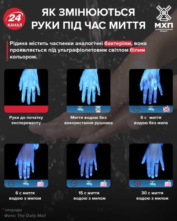 Чому мити руки