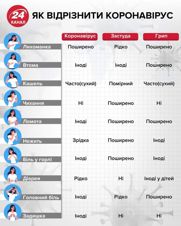симптоми коронавірусу