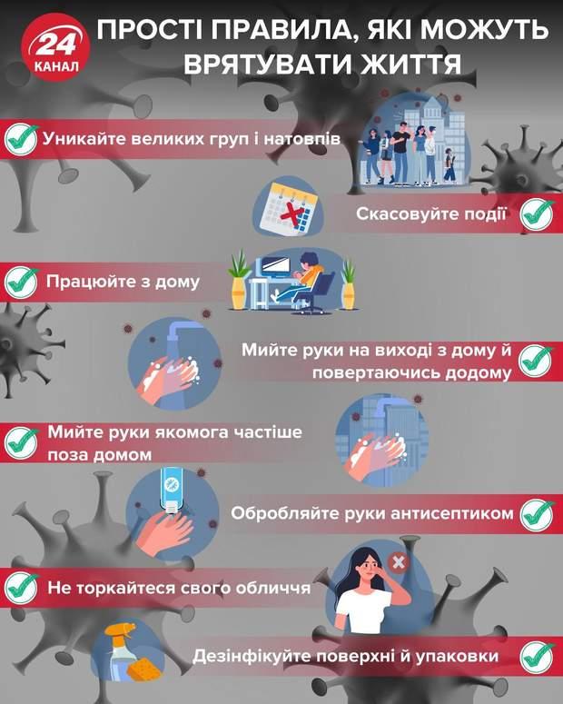 як вберегтися від коронавірусу правила