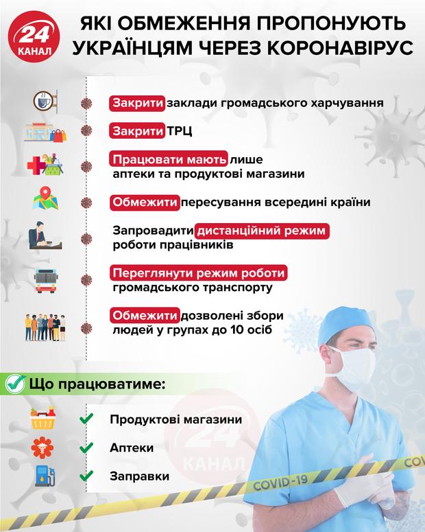 Які обмеження пропонують українцям через коронавірус інфографіка 24 канал
