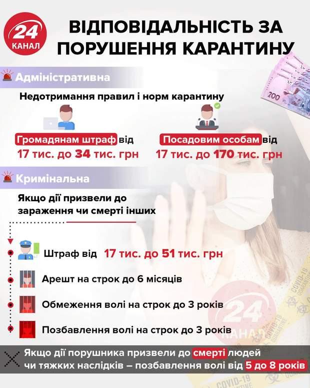 В Тернополе закрыли McDonald's, а на 'Эпицентр' составили протокол