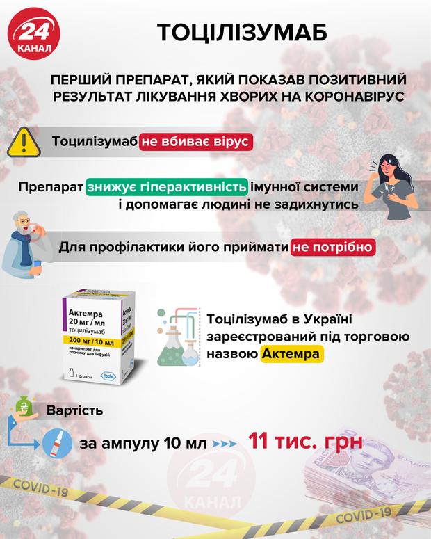 Тоцілізумаб проти коронавірусу