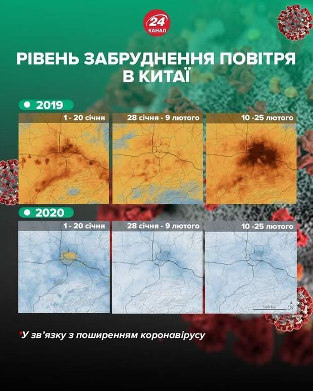 Коронавірус та вплив на атмосферу