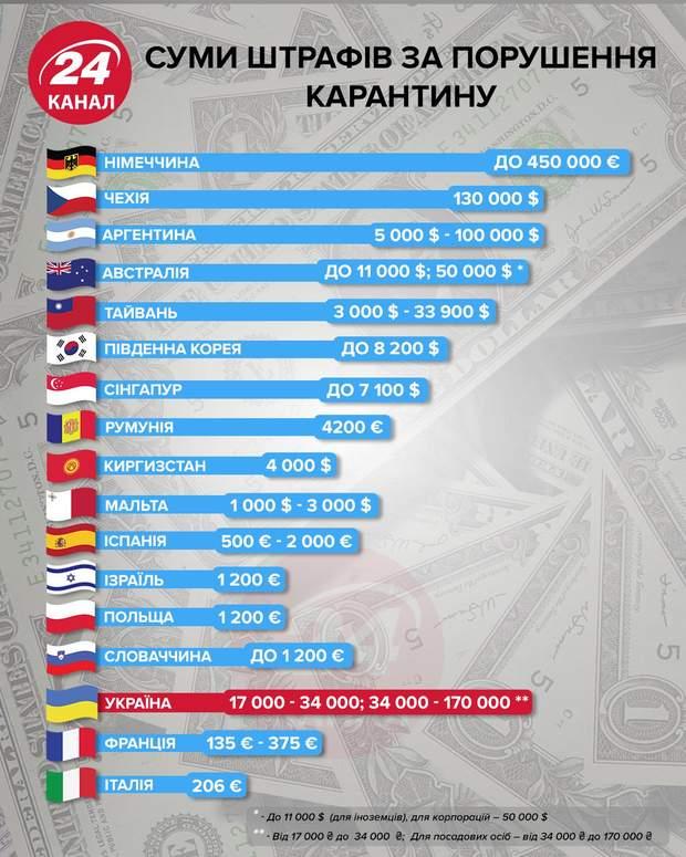 Суми штрафів за порушення карантину інфографіка 24 канал
