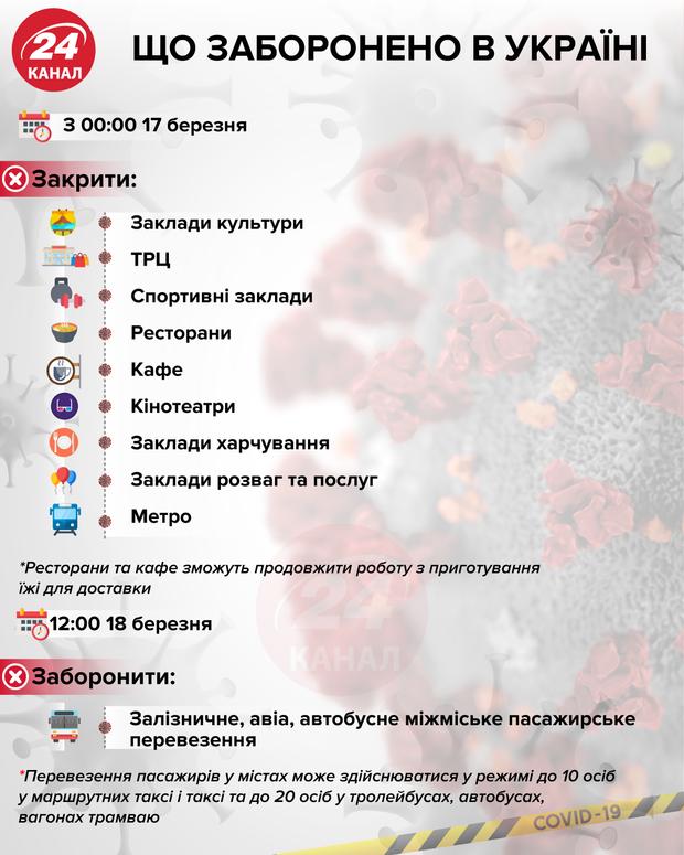 заборони в україні через коронавіурс