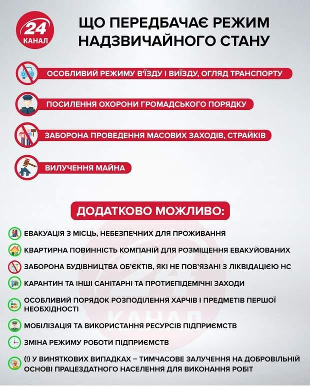 Надзвичайний стан в Україні