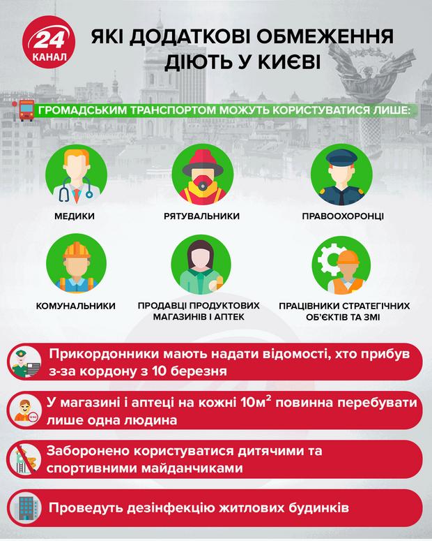 карантин, обмеження у Києві