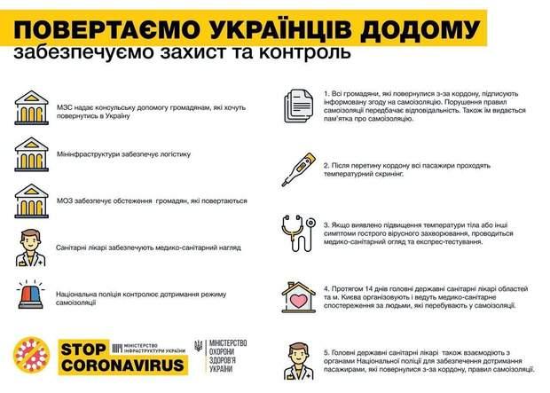 Коронавірус, за кордон, українці, провернення, МЗС